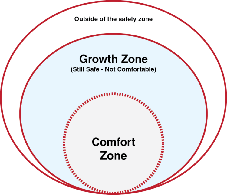 Working Growth Zone